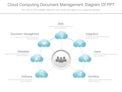 Cloud Computing Document Management Diagram Of Ppt