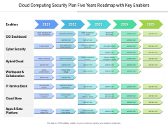 Cloud Computing Security Plan Five Years Roadmap With Key Enablers Designs