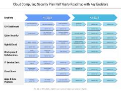 Cloud Computing Security Plan Half Yearly Roadmap With Key Enablers Diagrams