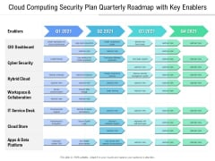 Cloud Computing Security Plan Quarterly Roadmap With Key Enablers Information