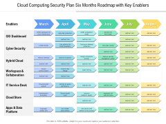 Cloud Computing Security Plan Six Months Roadmap With Key Enablers Ideas