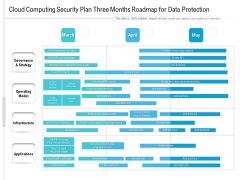 Cloud Computing Security Plan Three Months Roadmap For Data Protection Structure