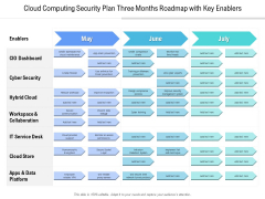 Cloud Computing Security Plan Three Months Roadmap With Key Enablers Elements