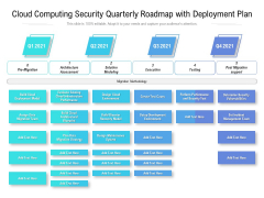 Cloud Computing Security Quarterly Roadmap With Deployment Plan Themes