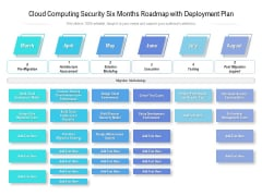 Cloud Computing Security Six Months Roadmap With Deployment Plan Themes