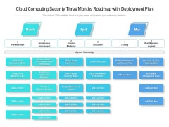 Cloud Computing Security Three Months Roadmap With Deployment Plan Introduction
