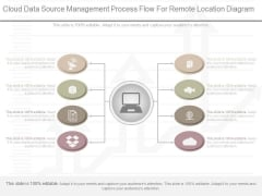 Cloud Data Source Management Process Flow For Remote Location Diagram
