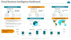 Cloud Intelligence Framework For Application Consumption Cloud Business Intelligence Dashboard Slides PDF