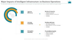 Cloud Intelligence Framework For Application Consumption Major Impacts Of Intelligent Infrastructure On Business Operations Professional PDF