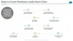 Cloud Intelligence Framework For Application Consumption Steps To Create Pandemic Ready Smart Cities Demonstration PDF