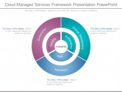 Cloud Managed Services Framework Presentation Powerpoint