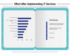 Cloud Managed Services Pricing Guide Effect After Implementing IT Services Ppt Styles Mockup PDF