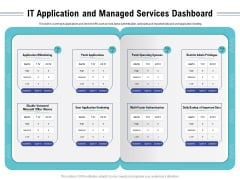 Cloud Managed Services Pricing Guide IT Application And Managed Services Dashboard Ppt Ideas Introduction PDF