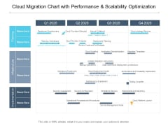 Cloud Migration Chart With Performance And Scalability Optimization Ppt PowerPoint Presentation Layouts Templates
