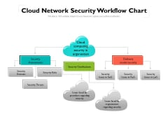 Cloud Network Security Workflow Chart Ppt PowerPoint Presentation Gallery Ideas PDF