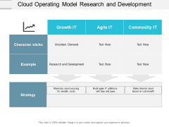 Cloud Operating Model Research And Development Ppt PowerPoint Presentation Inspiration Portrait