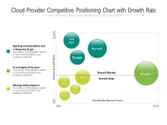 Cloud Provider Competitive Positioning Chart With Growth Rate Ppt PowerPoint Presentation File Smartart PDF