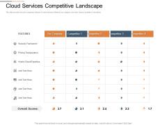 Cloud Services Best Practices Marketing Plan Agenda Cloud Services Competitive Landscape Guidelines PDF