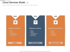 Cloud Services Best Practices Marketing Plan Agenda Cloud Services Model Architects Inspiration PDF