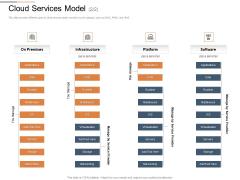 Cloud Services Best Practices Marketing Plan Agenda Cloud Services Model Data Summary PDF