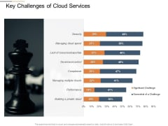 Cloud Services Best Practices Marketing Plan Agenda Key Challenges Of Cloud Services Background PDF