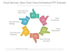 Cloud Services Value Chain Cloud Architecture Ppt Example