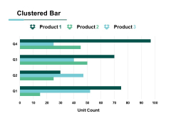 Clustered Bar Financial Ppt PowerPoint Presentation Model Format