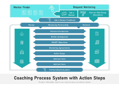 Coaching Process System With Action Steps Ppt PowerPoint Presentation Infographic Template Diagrams PDF