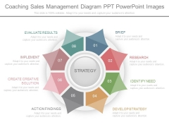 Coaching Sales Management Diagram Ppt Powerpoint Images