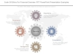 Code Of Ethics For Financial Overview Ppt Powerpoint Presentation Examples