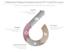 Collaborative Strategy Development Service Ppt Powerpoint Layout