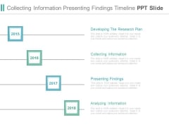Collecting Information Presenting Findings Timeline Ppt Slide