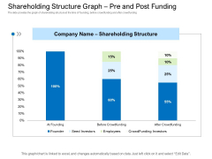 Collective Equity Funding Pitch Deck Shareholding Structure Graph Pre And Post Funding Graphics PDF