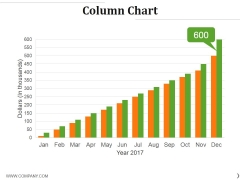 Column Chart Ppt PowerPoint Presentation Inspiration Example Topics