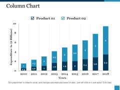 Column Chart Ppt PowerPoint Presentation Show Slideshow