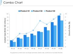 Combo Chart Analysis Ppt PowerPoint Presentation Portfolio Templates