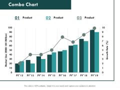 Combo Chart Bar Ppt PowerPoint Presentation Slides Portfolio
