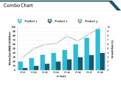 Combo Chart Finance Marketing Ppt Powerpoint Presentation Layouts Inspiration