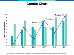 Combo Chart Graph Ppt PowerPoint Presentation Infographics Guide