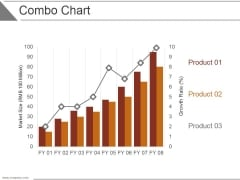 Combo Chart Ppt PowerPoint Presentation Examples