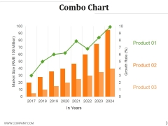 Combo Chart Ppt PowerPoint Presentation File Model