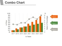 Combo Chart Ppt PowerPoint Presentation Inspiration