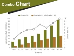 Combo Chart Ppt PowerPoint Presentation Portfolio Infographics