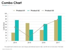 Combo Chart Ppt PowerPoint Presentation Slides Smartart