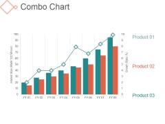 Combo Chart Ppt PowerPoint Presentation Tips