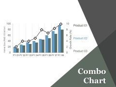 Combo Chart Ppt PowerPoint Presentation Visual Aids