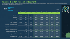 Commercial Banking Template Collection Revenue And EBITDA Forecast By Segments Portrait PDF
