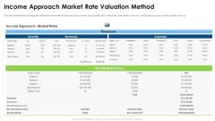 Commercial Property Evaluation Techniques Income Approach Market Rate Valuation Method Microsoft PDF