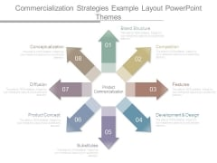 Commercialization Strategies Example Layout Powerpoint Themes