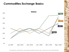 Commodities Exchange Basics Ppt Powerpoint Presentation Diagram Graph Charts